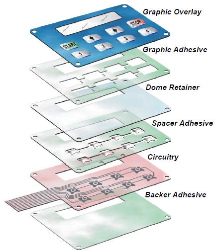 Custom Membrane Switches Eeco Switch